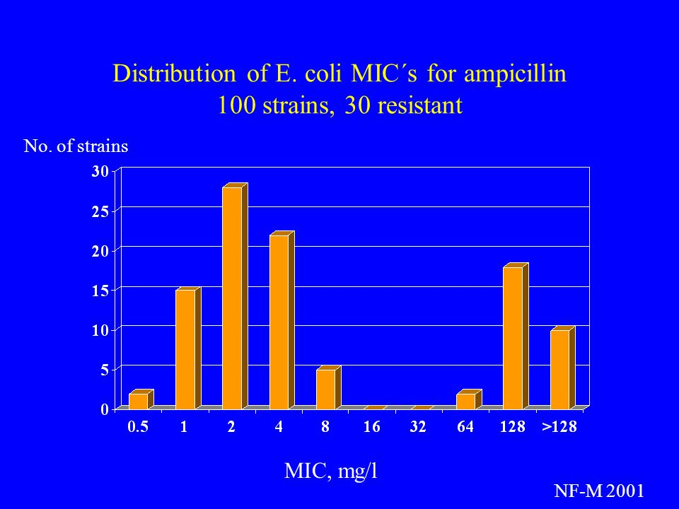 Distribution of E. coli MIC´s for ampicillin 100 strains, 30 resistant MIC, mg/l No. of strains NF-M 2001