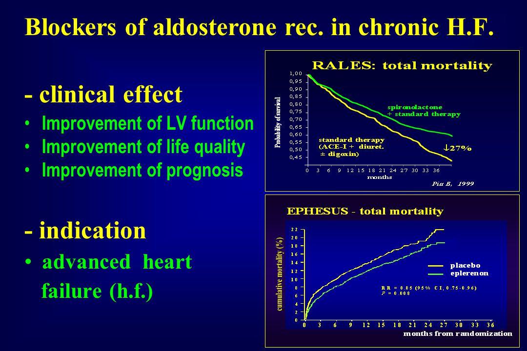 Blockers of aldosterone rec. in chronic H.F.
