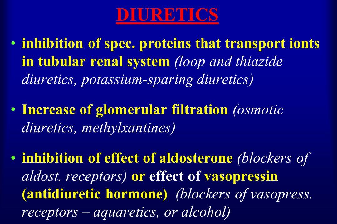 DIURETICS inhibition of spec.