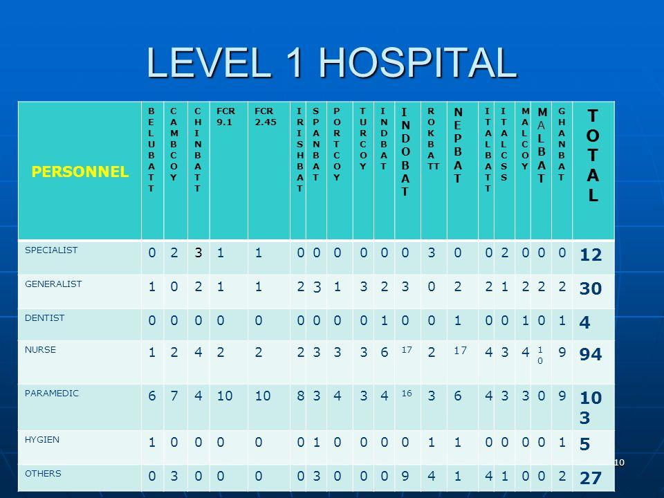 LEVEL 1 HOSPITAL PERSONNEL BELUBATTBELUBATT CAMBCOYCAMBCOY CHINBATTCHINBATT FCR 9.1 FCR 2.45 IRISHBATIRISHBAT SPANBATSPANBAT PORTCOYPORTCOY TURCOYTURCOY INDBATINDBAT INDOBATINDOBAT R O K B A TT NEPBATNEPBAT ITALBATTITALBATT ITALCSSITALCSS MALCOYMALCOY MALBATMALBAT GHANBATGHANBAT TOTALTOTAL SPECIALIST 023110000003002000 12 GENERALIST 102112 3 13230221222 30 DENTIST 000000000100100101 4 NURSE 1242223336 17 2 434 1010 9 94 PARAMEDIC 67410 83434 16 3643309 10 3 HYGIEN 100000100001100001 5 OTHERS 030000300094141002 27 10