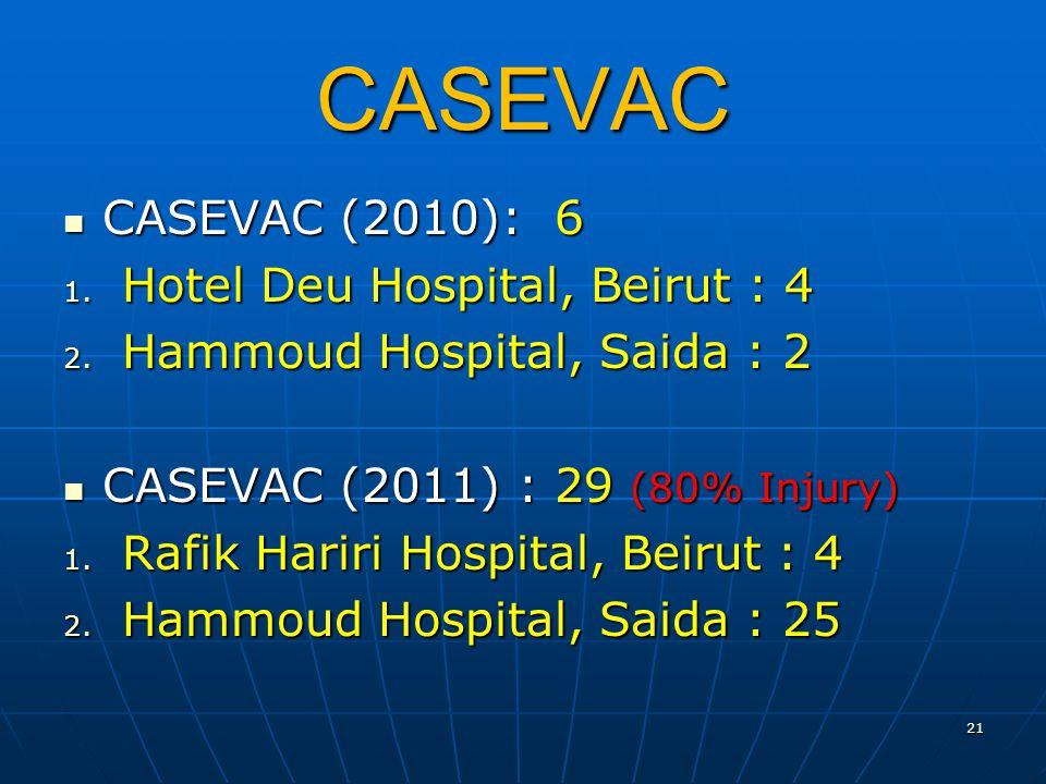 CASEVAC CASEVAC (2010): 6 CASEVAC (2010): 6 1. Hotel Deu Hospital, Beirut : 4 2.