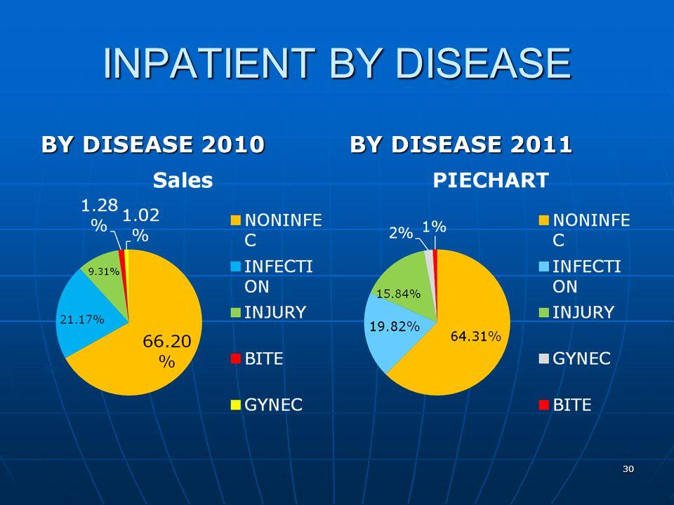 INPATIENT BY DISEASE BY DISEASE 2010 BY DISEASE 2011 30