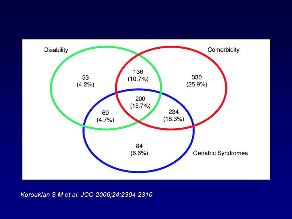 . Koroukian S M et al. JCO 2006;24:2304-2310