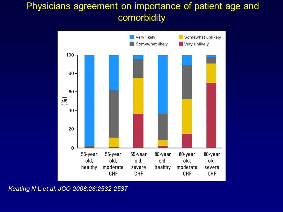 Physicians agreement on importance of patient age and comorbidity Keating N L et al.