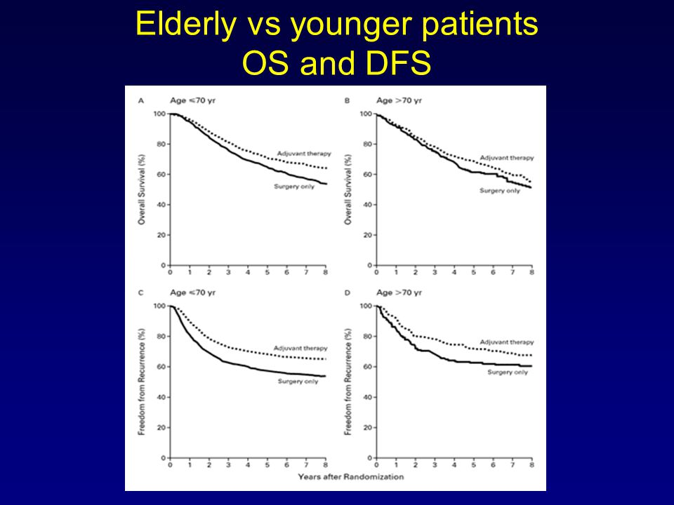 Elderly vs younger patients OS and DFS