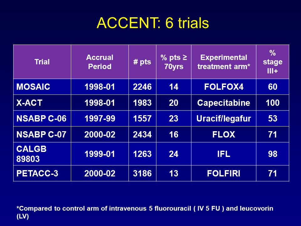 ACCENT: 6 trials Trial Accrual Period # pts % pts ≥ 70yrs Experimental treatment arm* % stage III+ MOSAIC1998-01224614FOLFOX460 X-ACT1998-01198320Capecitabine100 NSABP C-061997-99155723Uracif/legafur53 NSABP C-072000-02243416FLOX71 CALGB 89803 1999-01126324IFL98 PETACC-32000-02318613FOLFIRI71 *Compared to control arm of intravenous 5 fluorouracil ( IV 5 FU ) and leucovorin (LV)