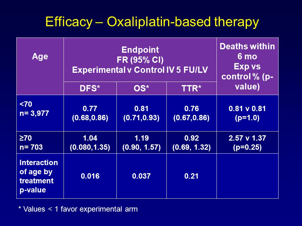 Age Endpoint FR (95% Cl) Experimental v Control IV 5 FU/LV Deaths within 6 mo Exp vs control % (p- value) DFS*OS*TTR* <70 n= 3,977 0.77 (0.68,0.86) 0.81 (0.71,0.93) 0.76 (0.67,0.86) 0.81 v 0.81 (p=1.0) ≥70 n= 703 1.04 (0.080,1.35) 1.19 (0.90, 1.57) 0.92 (0.69, 1.32) 2.57 v 1.37 (p=0.25) Interaction of age by treatment p-value 0.0160.0370.21 Efficacy – Oxaliplatin-based therapy * Values < 1 favor experimental arm