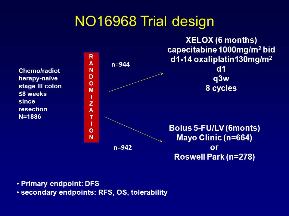 NO16968 Trial design Chemo/radiot herapy-naïve stage III colon ≤8 weeks since resection N=1886 RANDOMIZATIONRANDOMIZATION n=944 n=942 XELOX (6 months) capecitabine 1000mg/m 2 bid d1-14 oxaliplatin130mg/m 2 d1 q3w 8 cycles Bolus 5-FU/LV (6monts) Mayo Clinic (n=664) or Roswell Park (n=278) Primary endpoint: DFS secondary endpoints: RFS, OS, tolerability