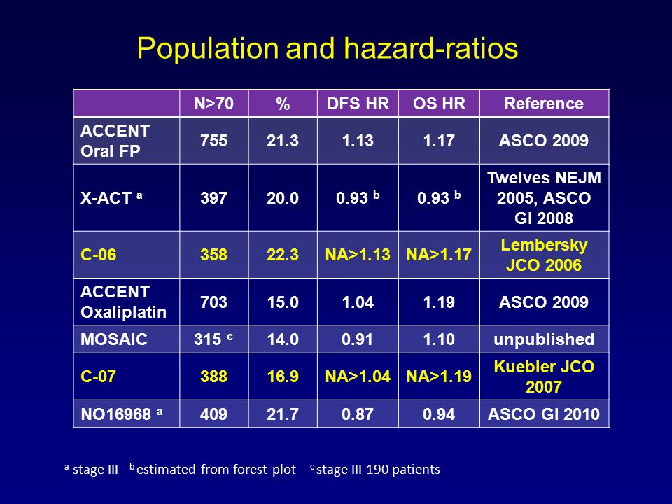 Population and hazard-ratios N>70%DFS HROS HRReference ACCENT Oral FP 75521.31.131.17ASCO 2009 X-ACT a 39720.00.93 b Twelves NEJM 2005, ASCO GI 2008 C