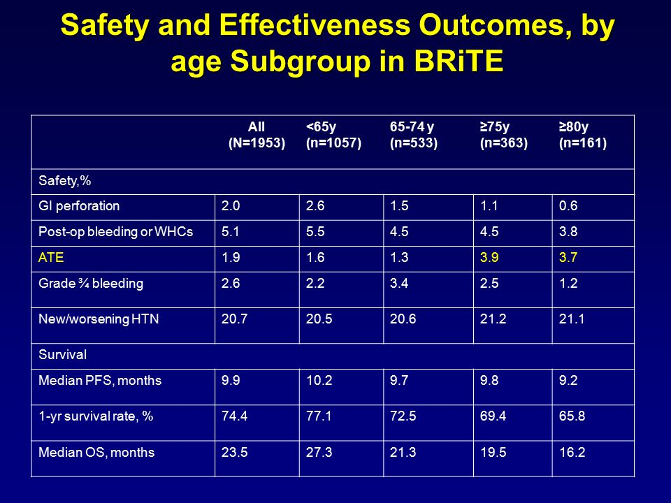 Safety and Effectiveness Outcomes, by age Subgroup in BRiTE All (N=1953) <65y (n=1057) 65-74 y (n=533) ≥75y (n=363) ≥80y (n=161) Safety,% GI perforation2.02.61.51.10.6 Post-op bleeding or WHCs5.15.54.5 3.8 ATE1.91.61.33.93.7 Grade ¾ bleeding2.62.23.42.51.2 New/worsening HTN20.720.520.621.221.1 Survival Median PFS, months9.910.29.79.89.2 1-yr survival rate, %74.477.172.569.465.8 Median OS, months23.527.321.319.516.2