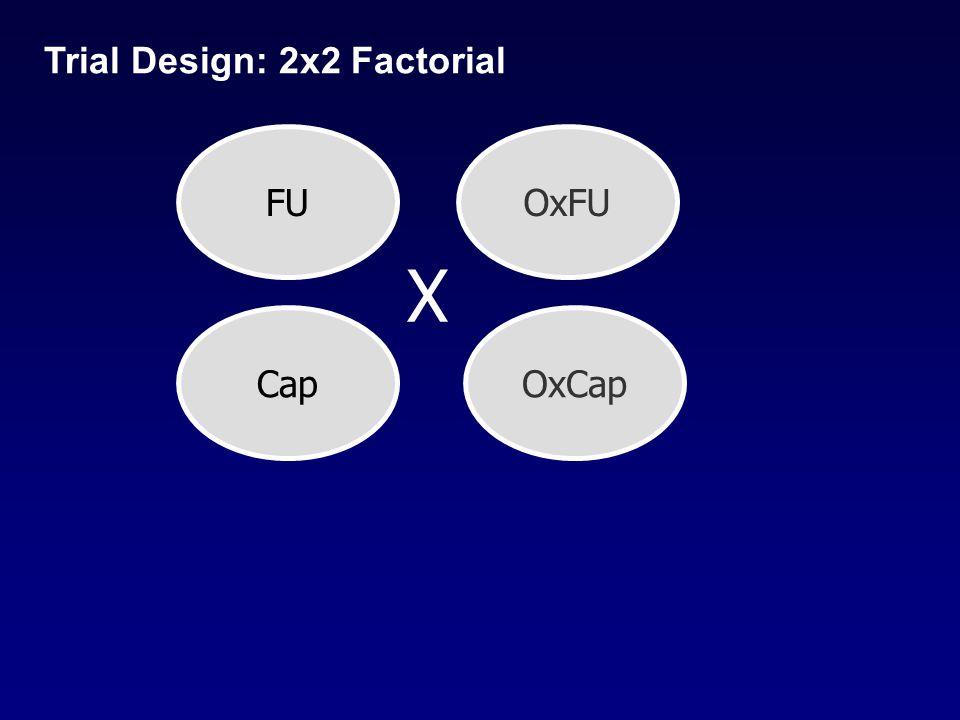 FUOxFU CapOxCap Trial Design: 2x2 Factorial X