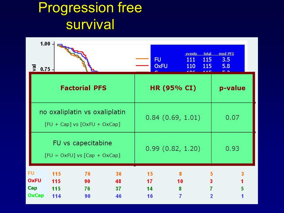 Progression free survival events total med PFS FU1111153.5 OxFU1101155.8 Cap1061155.2 OxCap1061145.8 FU OxFU Cap OxCap Factorial PFSHR (95% CI)p-value no oxaliplatin vs oxaliplatin [FU + Cap] vs [OxFU + OxCap] 0.84 (0.69, 1.01)0.07 FU vs capecitabine [FU = OxFU] vs [Cap + OxCap] 0.99 (0.82, 1.20)0.93