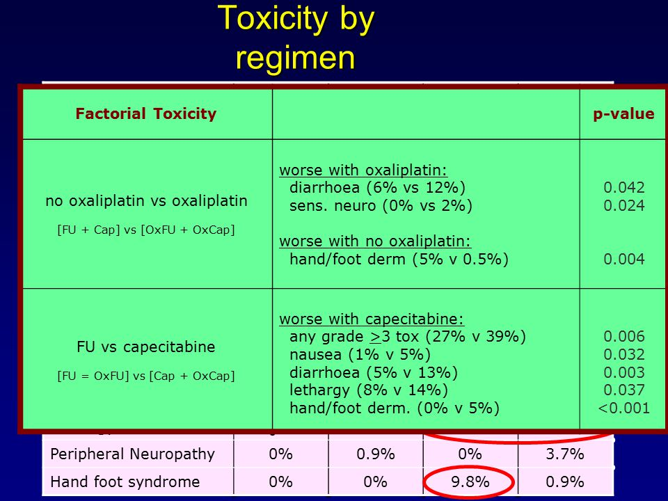 Toxicity by regimen RegimenFUOxFUCapOxCap n109 112109 Any Gr ≥3 toxicity24%29%37%41% 60d all-cause mortality11%3%6%7% Haemoglobin2.8% 0.9%1.8% Neutropenia2.8%4.6%1.8% Nausea0.9%1.8%5.4%4.6% Vomiting0.9%1.8%2.7%2.8% Anorexia2.8%1.8%5.4%3.7% Stomatitis0.9%1.8%0.9%1.8% Diarrhoea3.7%6.4%8.9%17.4% Pain8.3%4.6%9.8%5.5% Lethargy7.3%8.3%13.4%14.7% Peripheral Neuropathy0%0.9%0%3.7% Hand foot syndrome0% 9.8%0.9% Factorial Toxicityp-value no oxaliplatin vs oxaliplatin [FU + Cap] vs [OxFU + OxCap] worse with oxaliplatin: diarrhoea (6% vs 12%) sens.