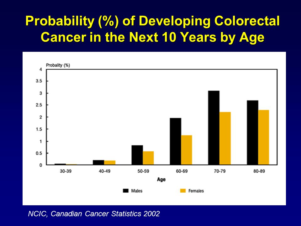 Probability (%) of Developing Colorectal Cancer in the Next 10 Years by Age NCIC, Canadian Cancer Statistics 2002