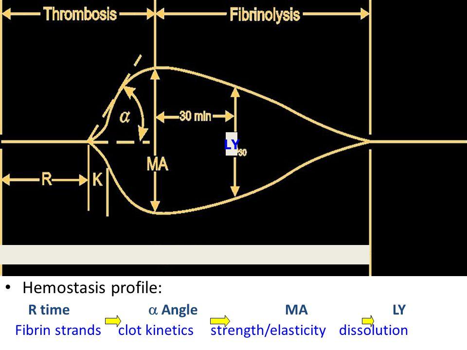 Hemostasis profile: R time  AngleMA LY Fibrin strands clot kinetics strength/elasticity dissolution LY