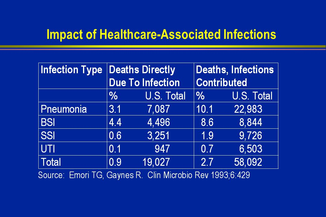 Impact of Healthcare-Associated Infections