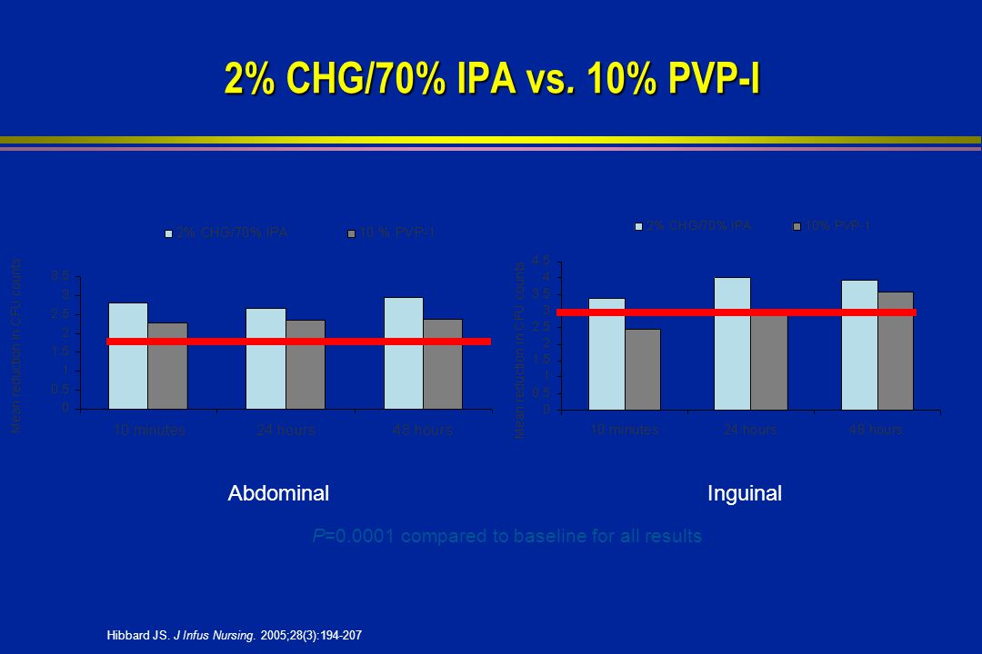 2% CHG/70% IPA vs.10% PVP-I 2% CHG/70% IPA vs.