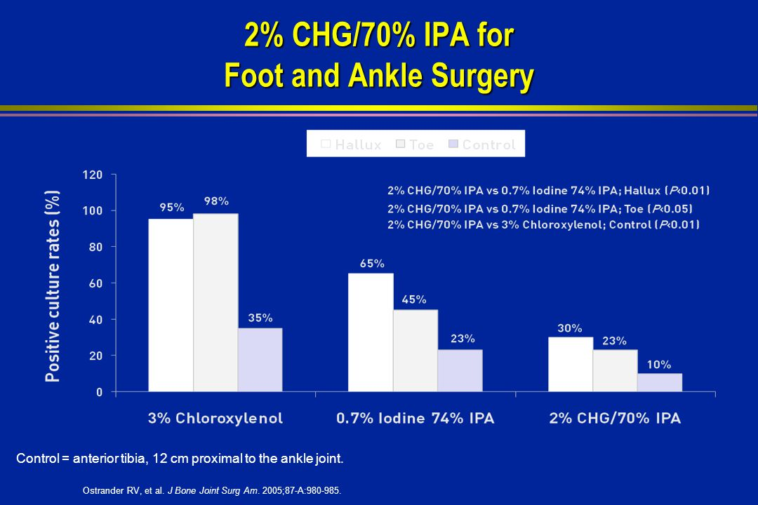 2% CHG/70% IPA for Foot and Ankle Surgery Ostrander RV, et al.