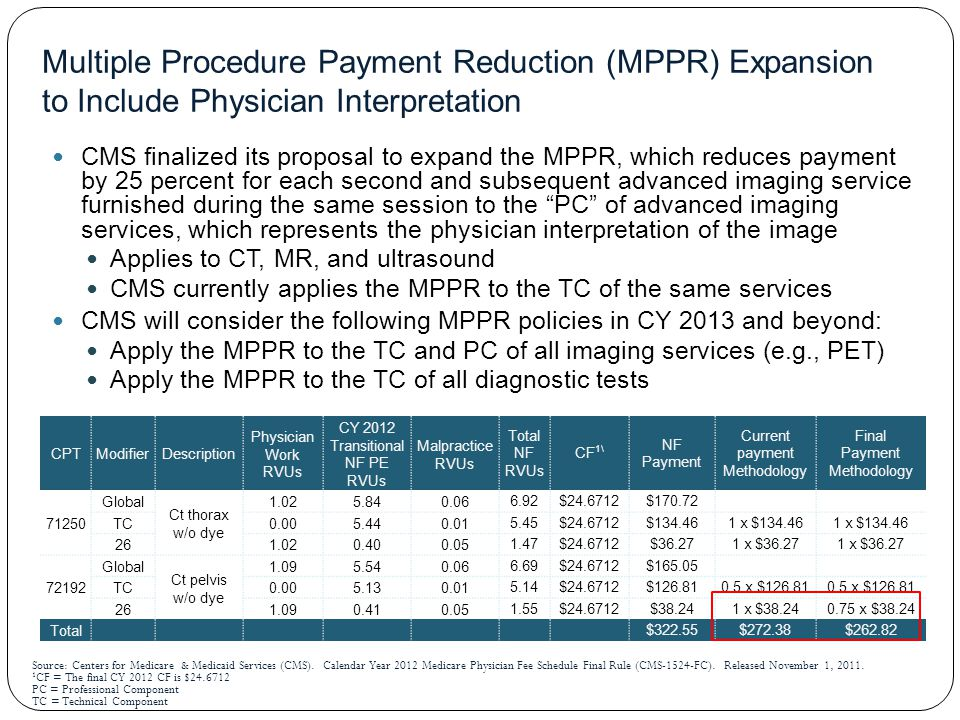 Multiple Procedure Payment Reduction (MPPR) Expansion to Include Physician Interpretation CMS finalized its proposal to expand the MPPR, which reduces payment by 25 percent for each second and subsequent advanced imaging service furnished during the same session to the PC of advanced imaging services, which represents the physician interpretation of the image Applies to CT, MR, and ultrasound CMS currently applies the MPPR to the TC of the same services CMS will consider the following MPPR policies in CY 2013 and beyond: Apply the MPPR to the TC and PC of all imaging services (e.g., PET) Apply the MPPR to the TC of all diagnostic tests CPTModifierDescription Physician Work RVUs CY 2012 Transitional NF PE RVUs Malpractice RVUs Total NF RVUs CF 1\ NF Payment Current payment Methodology Final Payment Methodology 71250 Global Ct thorax w/o dye 1.025.840.066.92$24.6712$170.72 TC0.005.440.015.45$24.6712$134.461 x $134.46 261.020.400.051.47$24.6712$36.271 x $36.27 72192 Global Ct pelvis w/o dye 1.095.540.066.69$24.6712$165.05 TC0.005.130.015.14$24.6712$126.810.5 x $126.81 261.090.410.051.55$24.6712$38.241 x $38.240.75 x $38.24 Total$322.55$272.38$262.82 Source: Centers for Medicare & Medicaid Services (CMS).