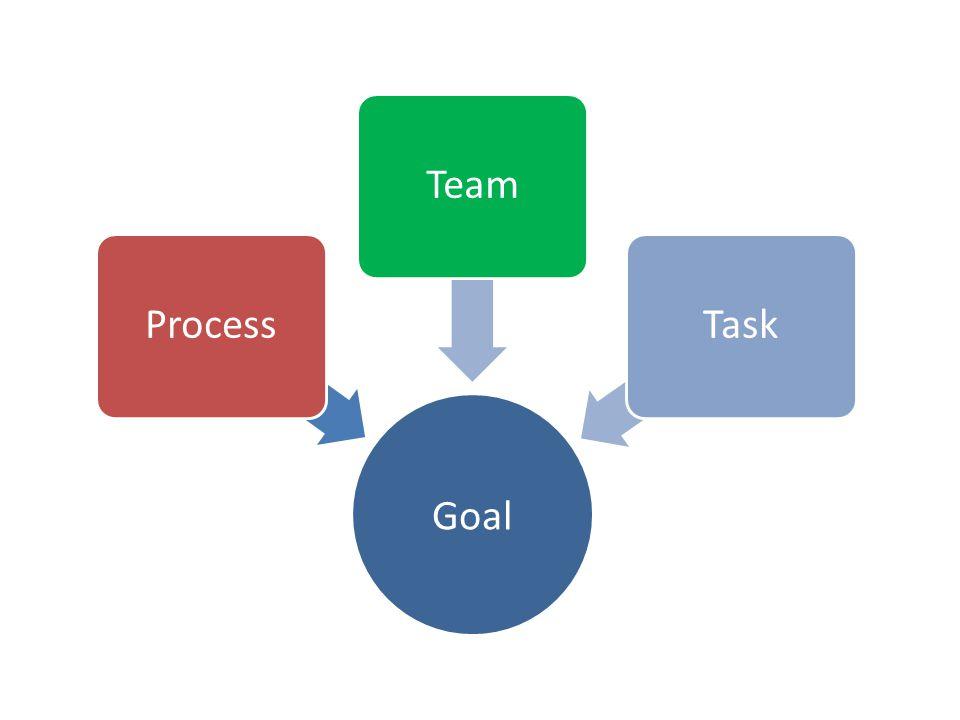 Goal ProcessTeamTask