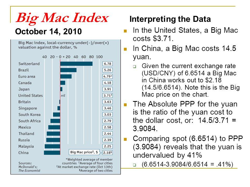 Big Mac Index October 14, 2010 Interpreting the Data In the United States, a Big Mac costs $3.71. In China, a Big Mac costs 14.5 yuan.  Given the cur