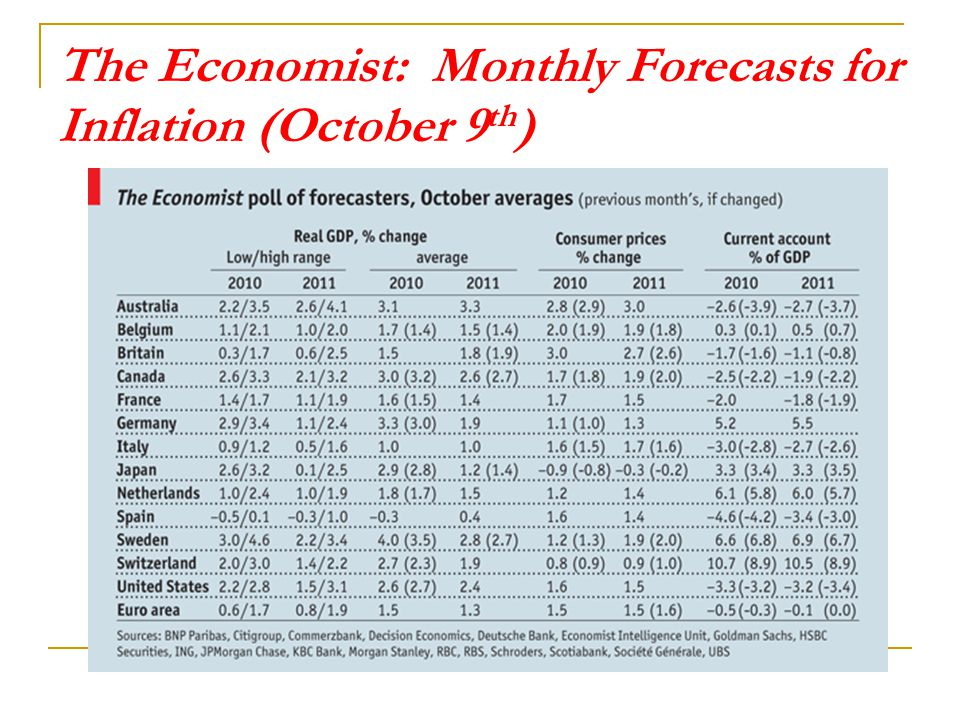 The Economist: Monthly Forecasts for Inflation (October 9 th )