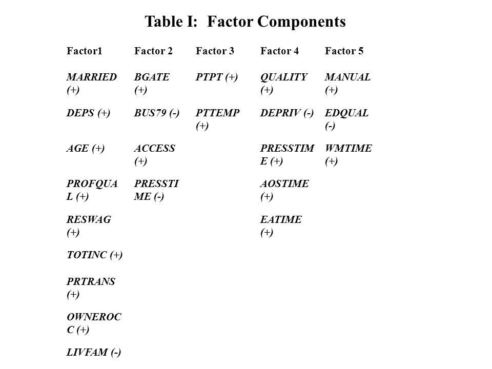 Factor1Factor 2Factor 3Factor 4Factor 5 MARRIED (+) BGATE (+) PTPT (+)QUALITY (+) MANUAL (+) DEPS (+)BUS79 (-)PTTEMP (+) DEPRIV (-)EDQUAL (-) AGE (+)ACCESS (+) PRESSTIM E (+) WMTIME (+) PROFQUA L (+) PRESSTI ME (-) AOSTIME (+) RESWAG (+) EATIME (+) TOTINC (+) PRTRANS (+) OWNEROC C (+) LIVFAM (-) Table I: Factor Components