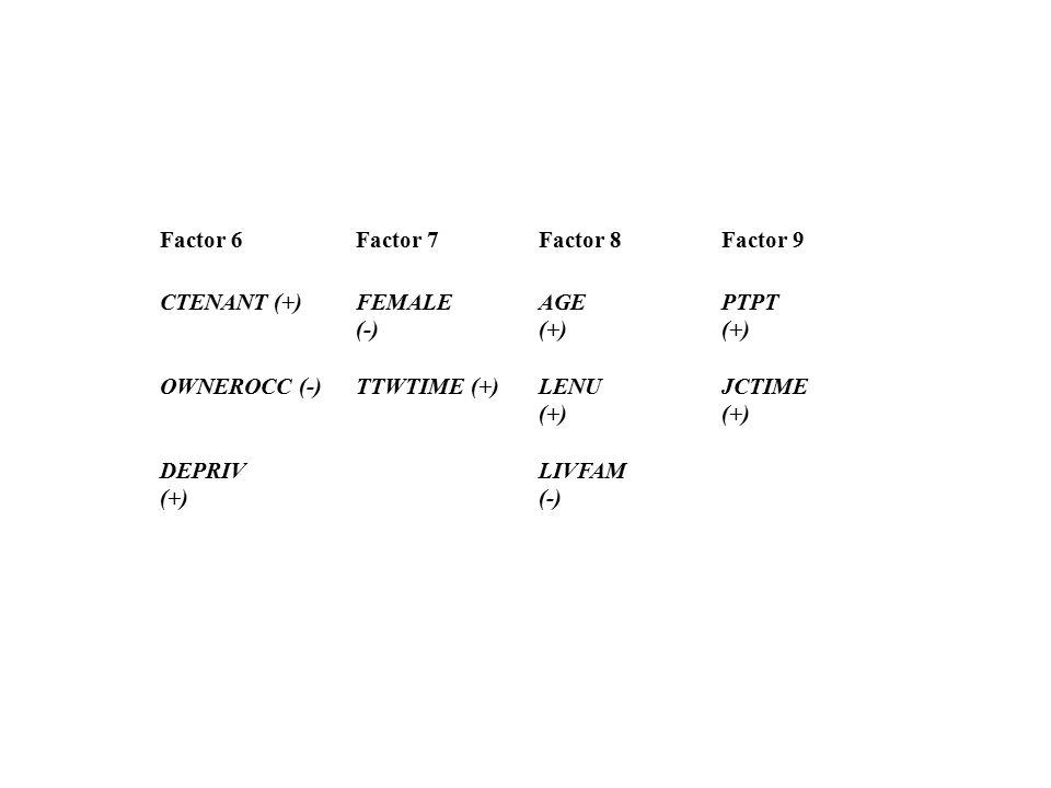 Factor 6Factor 7Factor 8Factor 9 CTENANT (+)FEMALE (-) AGE (+) PTPT (+) OWNEROCC (-)TTWTIME (+)LENU (+) JCTIME (+) DEPRIV (+) LIVFAM (-)