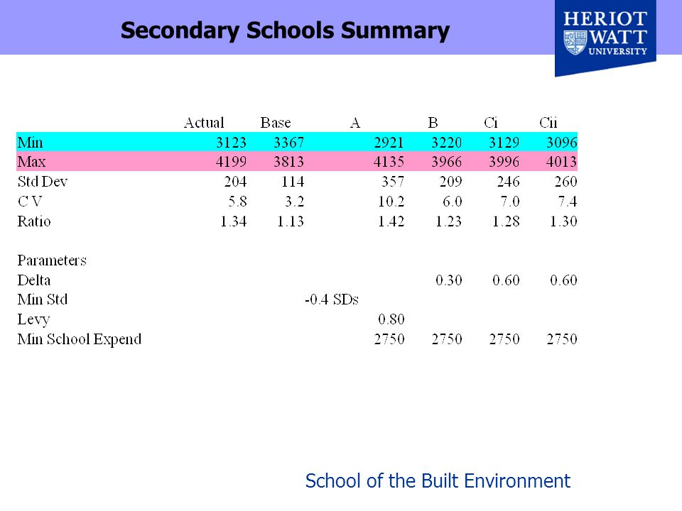 School of the Built Environment Secondary Schools Summary