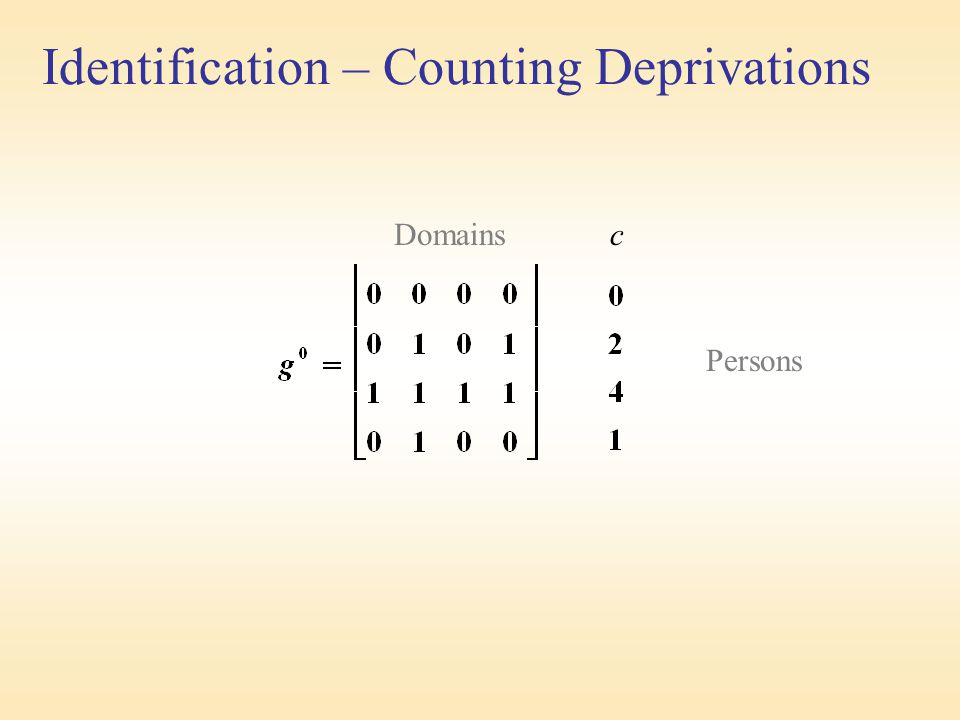Identification – Counting Deprivations Domains c Persons