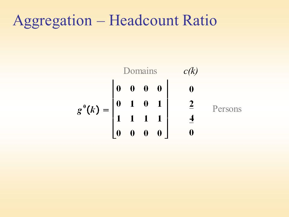 Aggregation – Headcount Ratio Domains c(k) Persons