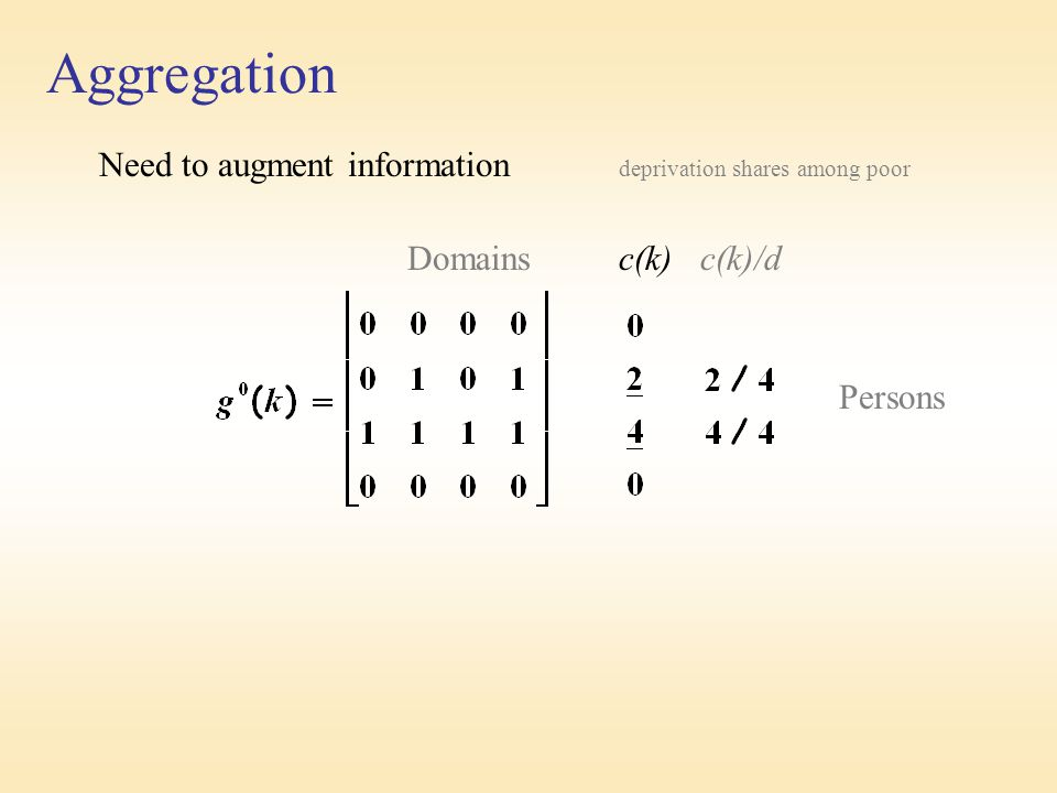 Aggregation Need to augment information deprivation shares among poor Domains c(k) c(k)/d Persons