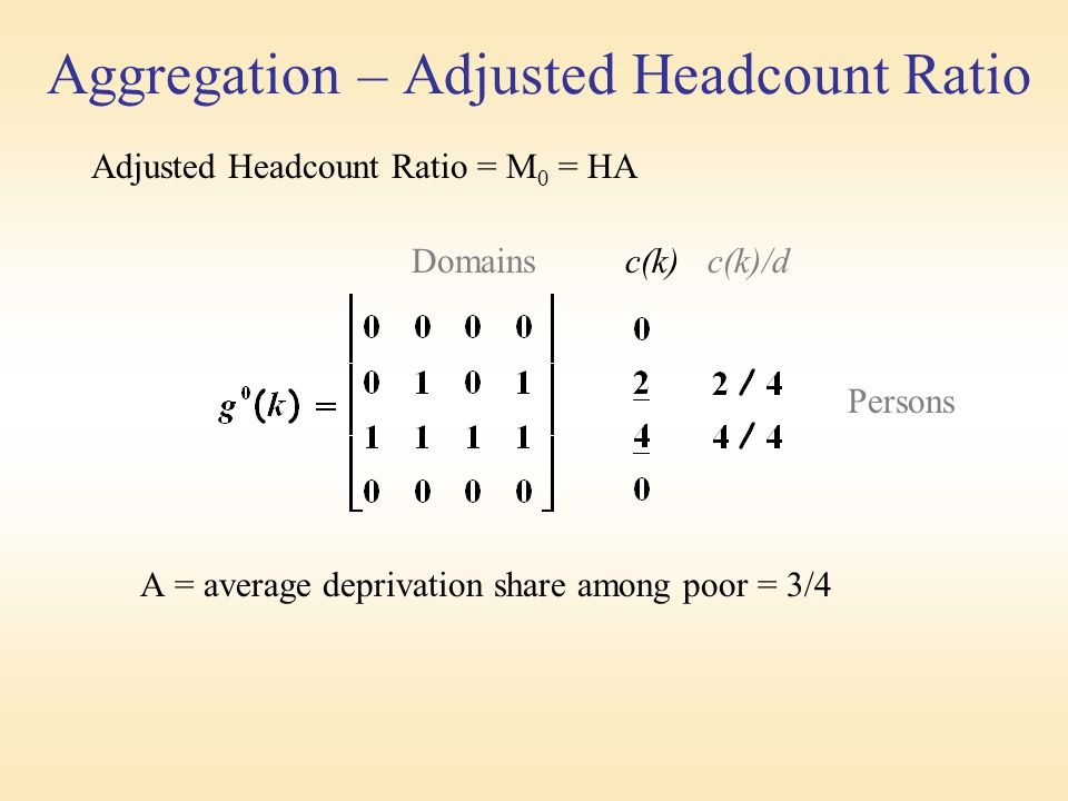 Aggregation – Adjusted Headcount Ratio Adjusted Headcount Ratio = M 0 = HA Domains c(k) c(k)/d Persons A = average deprivation share among poor = 3/4