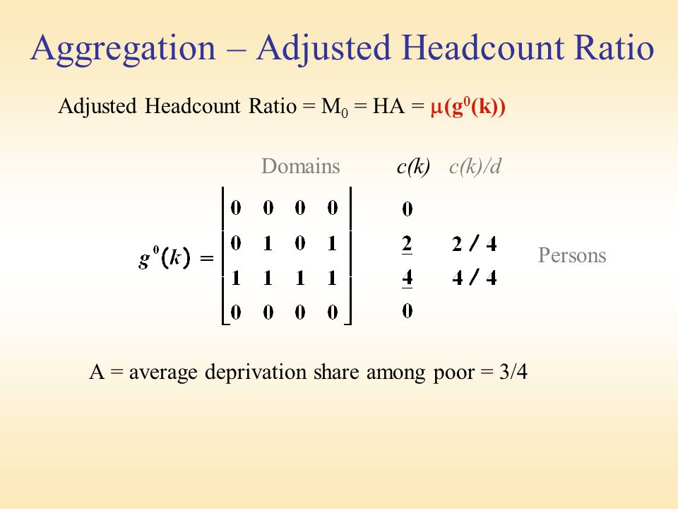 Aggregation – Adjusted Headcount Ratio Adjusted Headcount Ratio = M 0 = HA =  (g 0 (k)) Domains c(k) c(k)/d Persons A = average deprivation share among poor = 3/4