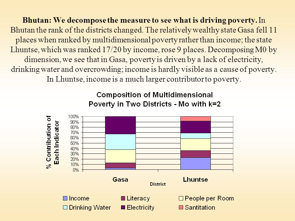 Bhutan: We decompose the measure to see what is driving poverty.
