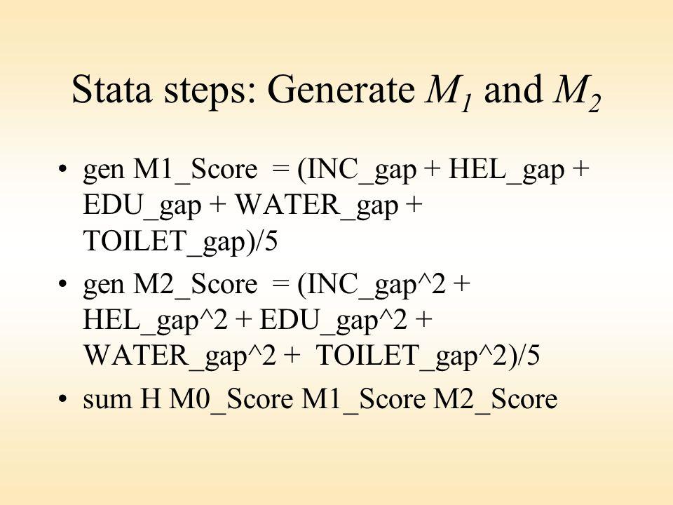 Stata steps: Generate M 1 and M 2 gen M1_Score = (INC_gap + HEL_gap + EDU_gap + WATER_gap + TOILET_gap)/5 gen M2_Score = (INC_gap^2 + HEL_gap^2 + EDU_gap^2 + WATER_gap^2 + TOILET_gap^2)/5 sum H M0_Score M1_Score M2_Score