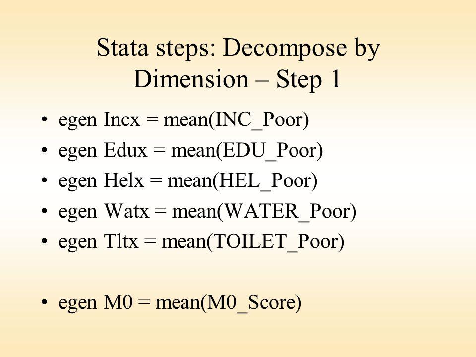 Stata steps: Decompose by Dimension – Step 1 egen Incx = mean(INC_Poor) egen Edux = mean(EDU_Poor) egen Helx = mean(HEL_Poor) egen Watx = mean(WATER_Poor) egen Tltx = mean(TOILET_Poor) egen M0 = mean(M0_Score)