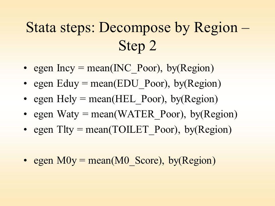 Stata steps: Decompose by Region – Step 2 egen Incy = mean(INC_Poor), by(Region) egen Eduy = mean(EDU_Poor), by(Region) egen Hely = mean(HEL_Poor), by(Region) egen Waty = mean(WATER_Poor), by(Region) egen Tlty = mean(TOILET_Poor), by(Region) egen M0y = mean(M0_Score), by(Region)