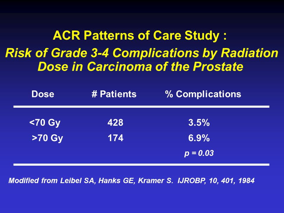 ACR Patterns of Care Study : Risk of Grade 3-4 Complications by Radiation Dose in Carcinoma of the Prostate Dose# Patients% Complications <70 Gy 428 3.5% >70 Gy 174 6.9% p = 0.03 Modified from Leibel SA, Hanks GE, Kramer S.