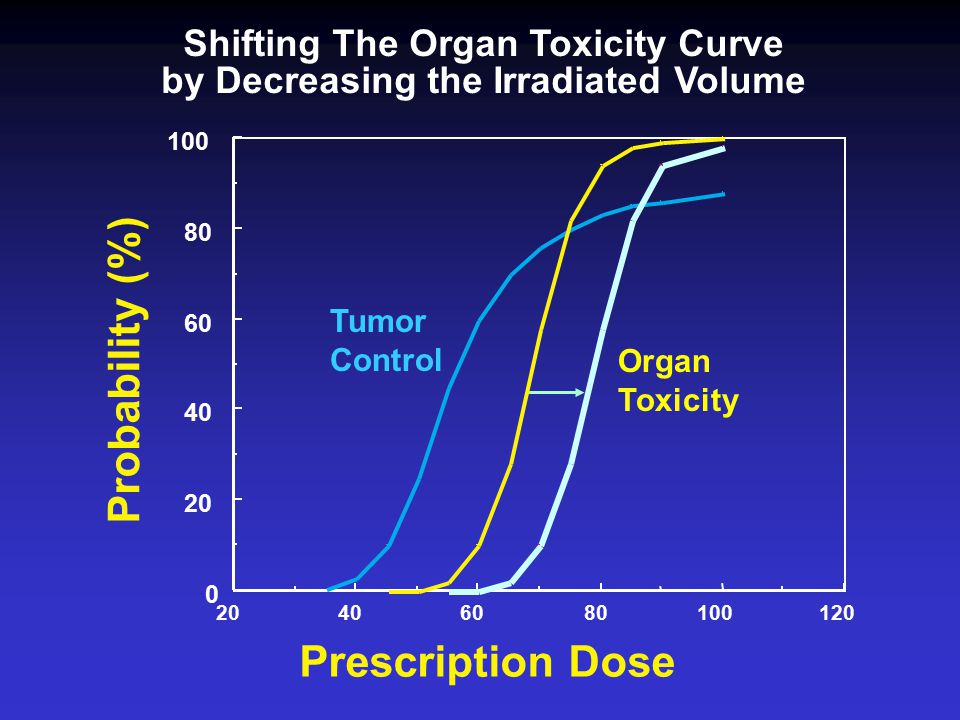 12010080604020 0 40 60 80 100 Prescription Dose Probability (%) Shifting The Organ Toxicity Curve by Decreasing the Irradiated Volume Tumor Control Organ Toxicity