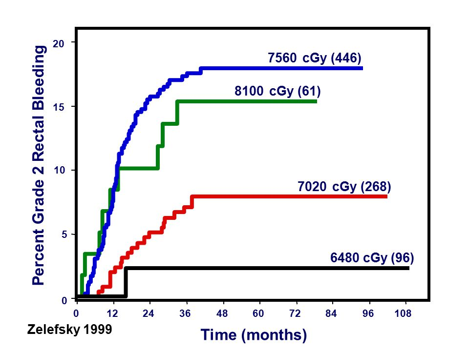 Percent Grade 2 Rectal Bleeding 01224364860728496108 Time (months) 0 5 10 15 20 6480 cGy (96) 7020 cGy (268) 7560 cGy (446) 8100 cGy (61) Zelefsky 1999