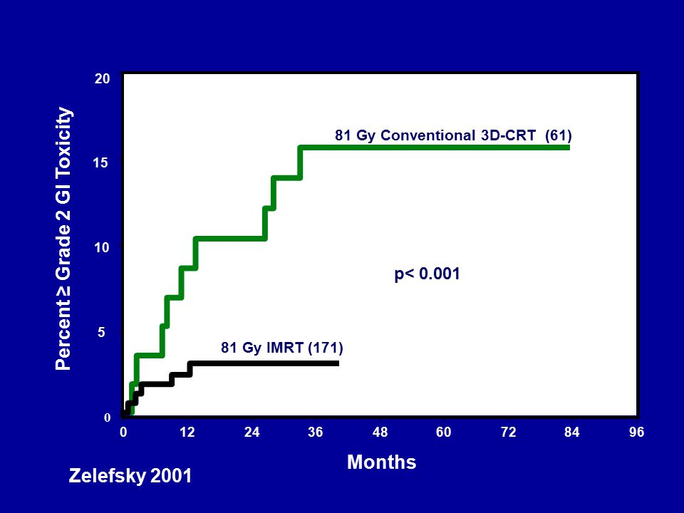 Percent ≥ Grade 2 GI Toxicity 01224364860728496 Months 5 10 15 20 p< 0.001 81 Gy IMRT (171) 81 Gy Conventional 3D-CRT (61) 0 Zelefsky 2001