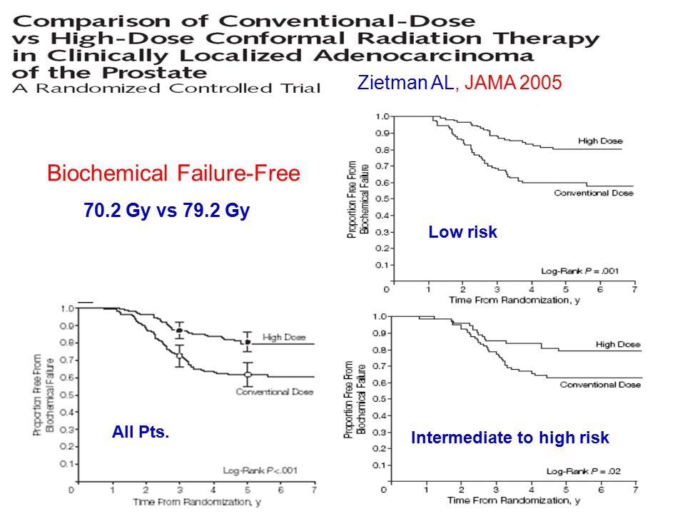 Biochemical Failure-Free Zietman AL, JAMA 2005 All Pts.