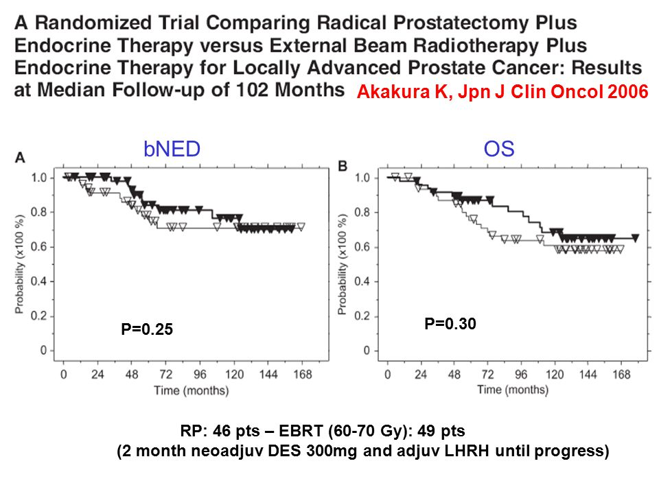 Akakura K, Jpn J Clin Oncol 2006 bNEDOS P=0.25 P=0.30 RP: 46 pts – EBRT (60-70 Gy): 49 pts (2 month neoadjuv DES 300mg and adjuv LHRH until progress)