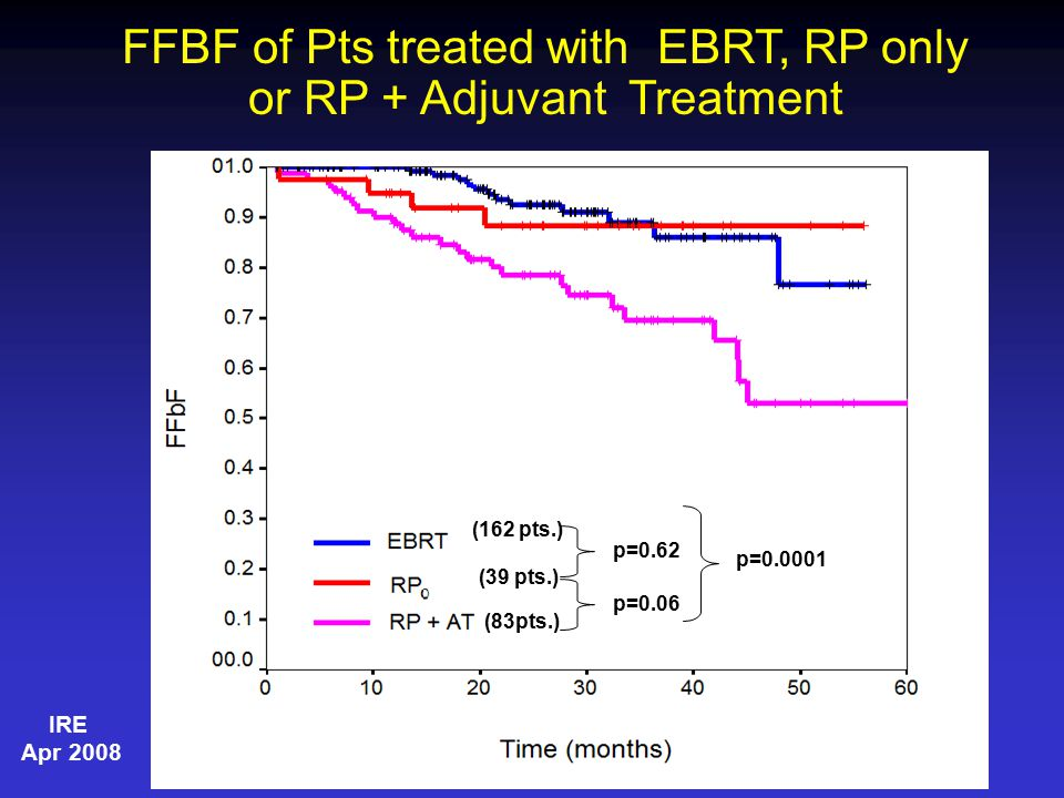 p=0.62 p=0.06 p=0.0001 (162 pts.) (83pts.) (39 pts.) FFBF of Pts treated with EBRT, RP only or RP + Adjuvant Treatment IRE Apr 2008