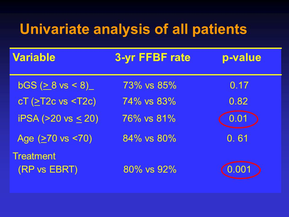 Univariate analysis of all patients Variable 3-yr FFBF rate p-value bGS (> 8 vs < 8) 73% vs 85% 0.17 cT (>T2c vs <T2c) 74% vs 83% 0.82 iPSA (>20 vs < 20) 76% vs 81% 0.01 Age (>70 vs <70) 84% vs 80% 0.