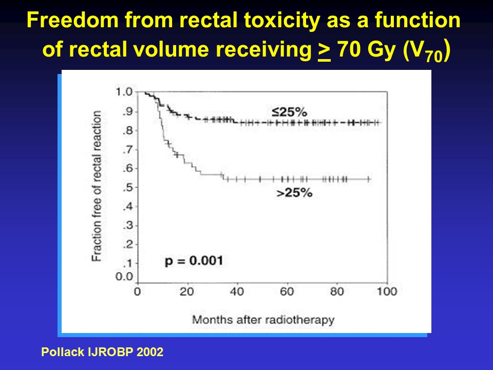 Freedom from rectal toxicity as a function of rectal volume receiving > 70 Gy (V 70 ) Pollack IJROBP 2002