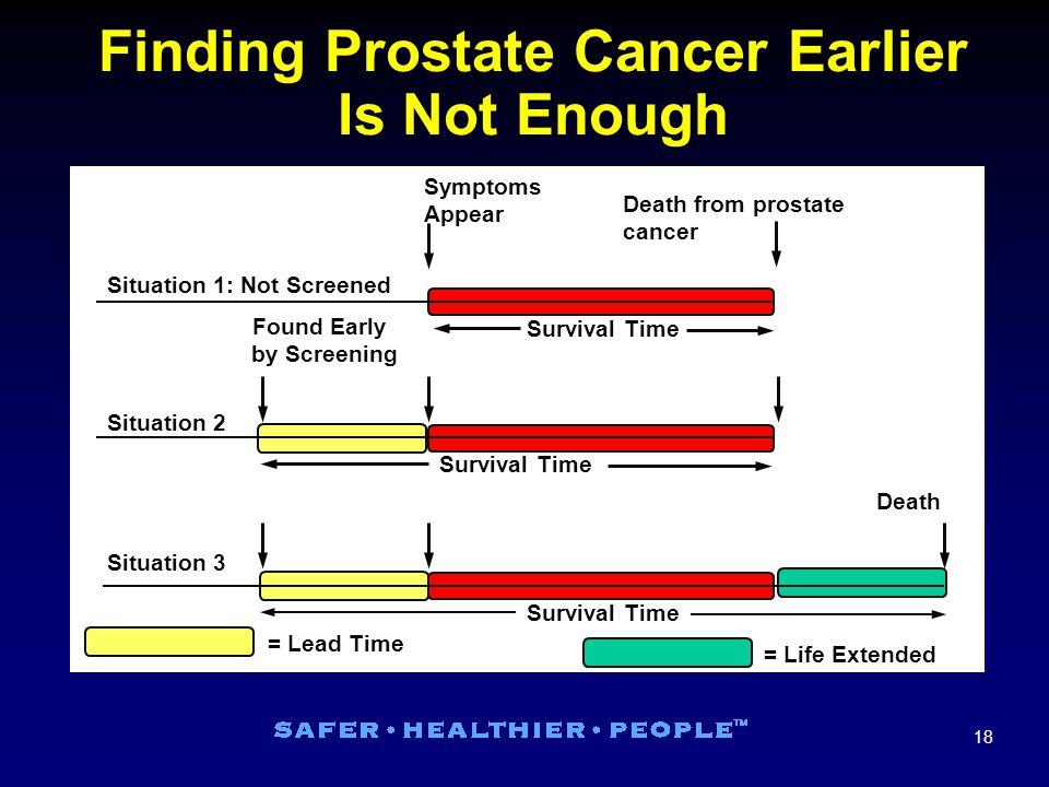 18 Finding Prostate Cancer Earlier Is Not Enough Death from prostate cancer Symptoms Appear Situation 1: Not Screened Survival Time Situation 2 Survival Time Situation 3 Survival Time Death = Lead Time = Life Extended Found Early by Screening
