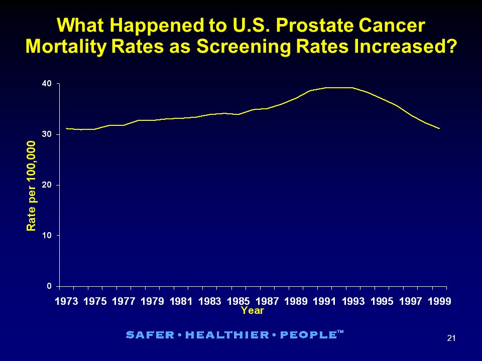 21 What Happened to U.S. Prostate Cancer Mortality Rates as Screening Rates Increased?
