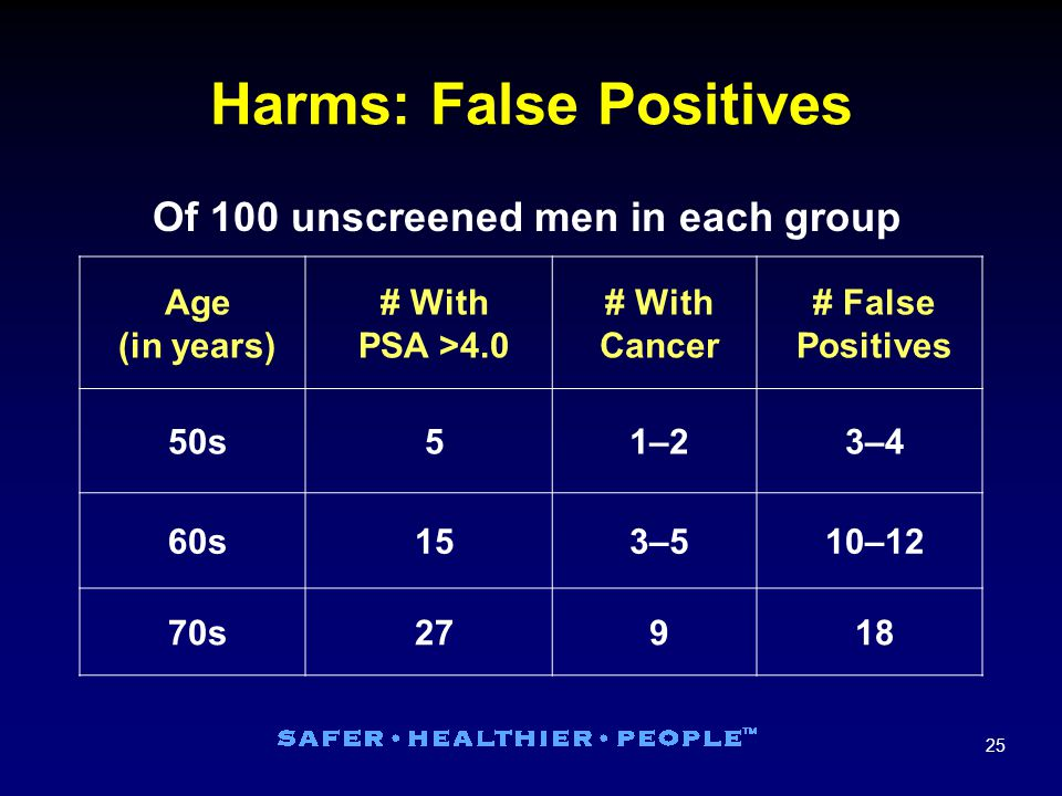 25 Harms: False Positives Age (in years) # With PSA >4.0 # With Cancer # False Positives 50s51–21–23–43–4 60s153–53–510–12 70s27918 Of 100 unscreened men in each group